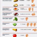 Una guida veloce per misurare il cibo con le mani