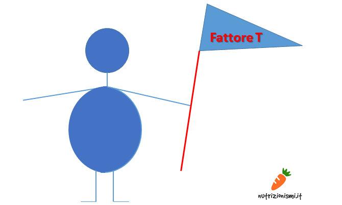 Omino con Fattore T