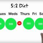 """Perdere peso con la """"dieta fast"""""""